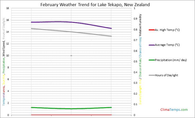Graph of weather in Lake Tekapo in February