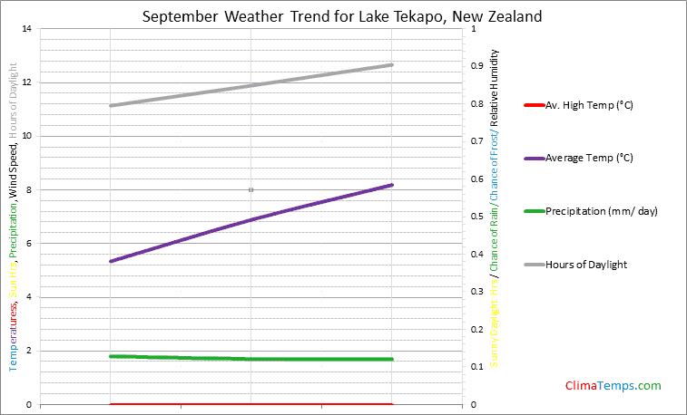 Graph of weather in Lake Tekapo in September