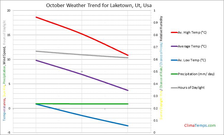 Graph of weather in Laketown, Ut in October