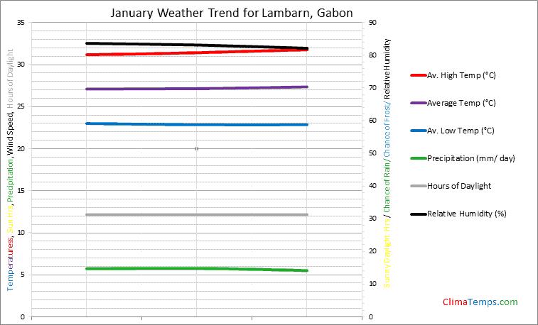 Graph of weather in Lambarn in January