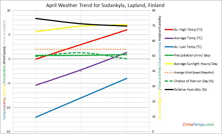 Graph of weather in Sodankyla, Lapland in April