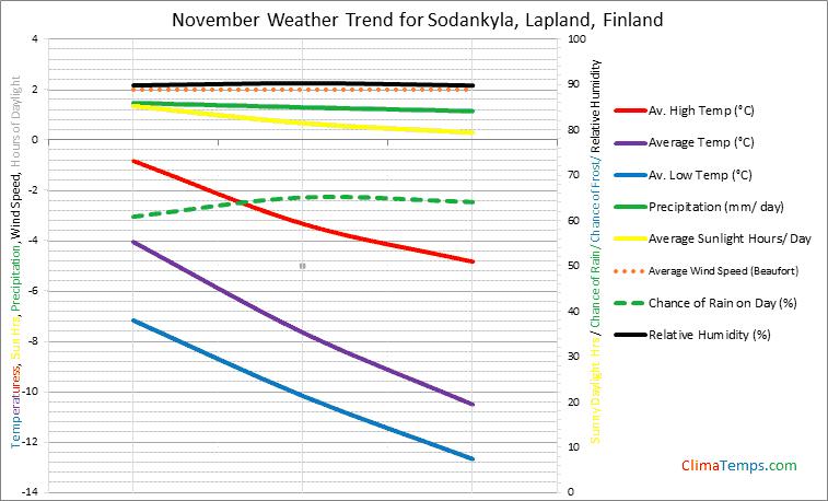 Graph of weather in Sodankyla, Lapland in November