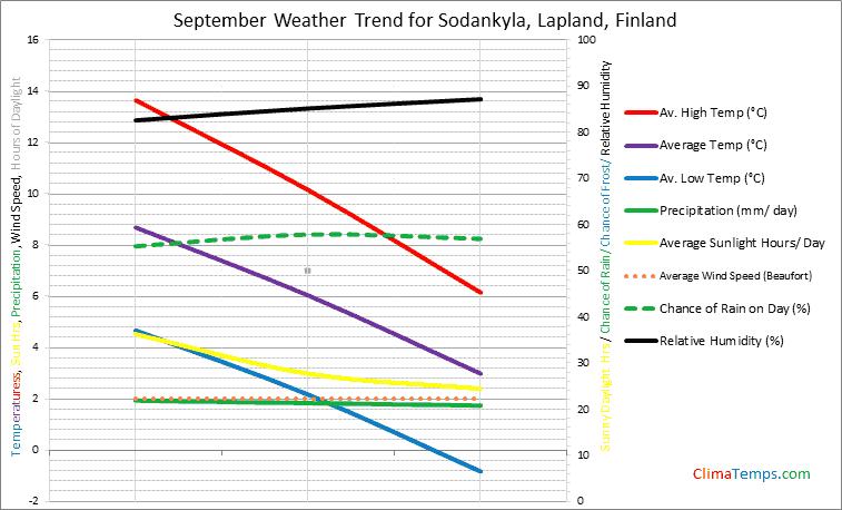 Graph of weather in Sodankyla, Lapland in September
