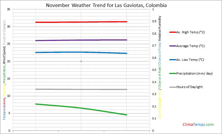 Graph of weather in Las Gaviotas in November