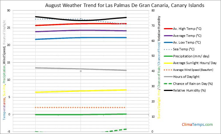 Graph of weather in Las Palmas De Gran Canaria in August