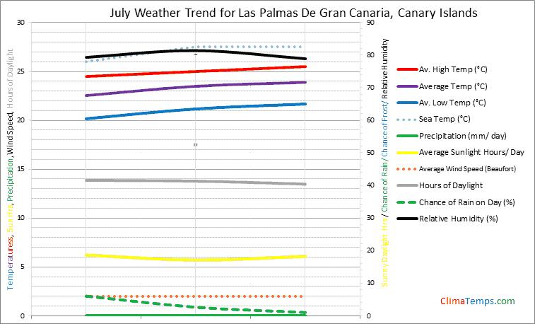 Graph of weather in Las Palmas De Gran Canaria in July