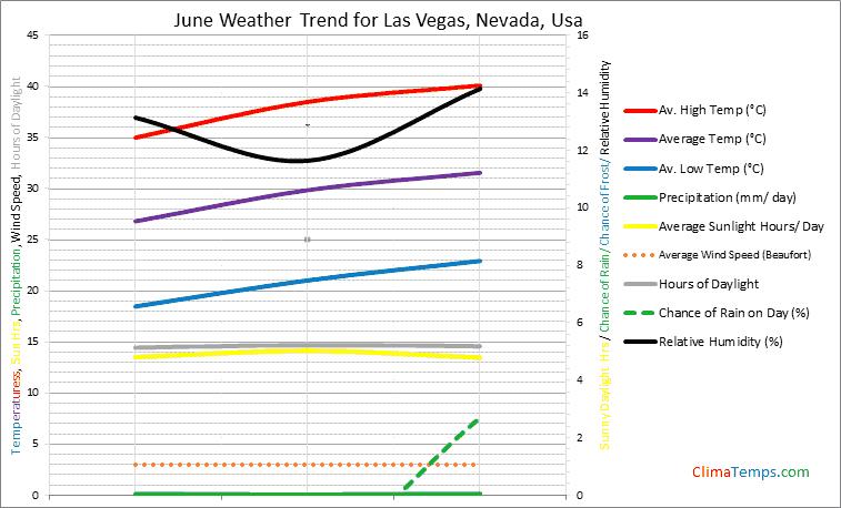 Graph of weather in Las Vegas, Nevada in June