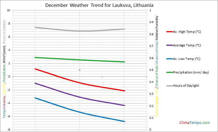Graph of weather in Laukuva in December
