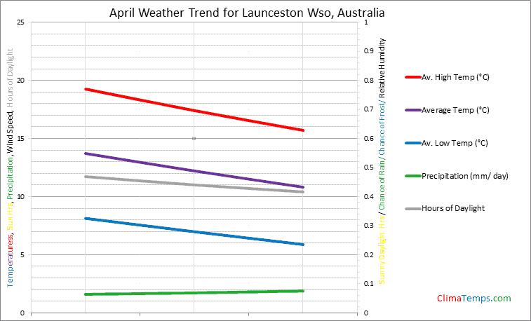 Graph of weather in Launceston Wso in April