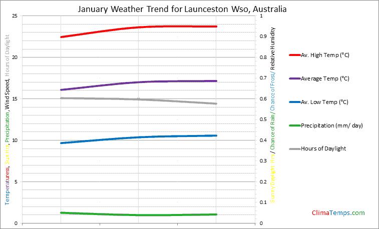 Graph of weather in Launceston Wso in January