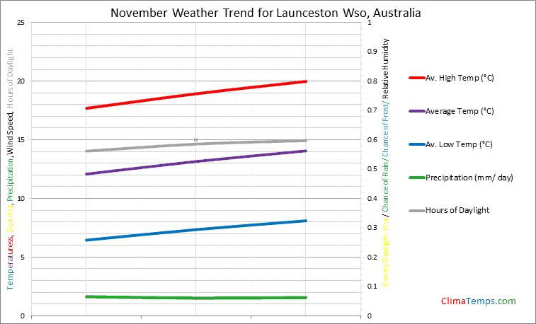 Graph of weather in Launceston Wso in November