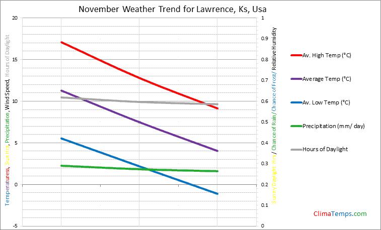 Graph of weather in Lawrence, Ks in November