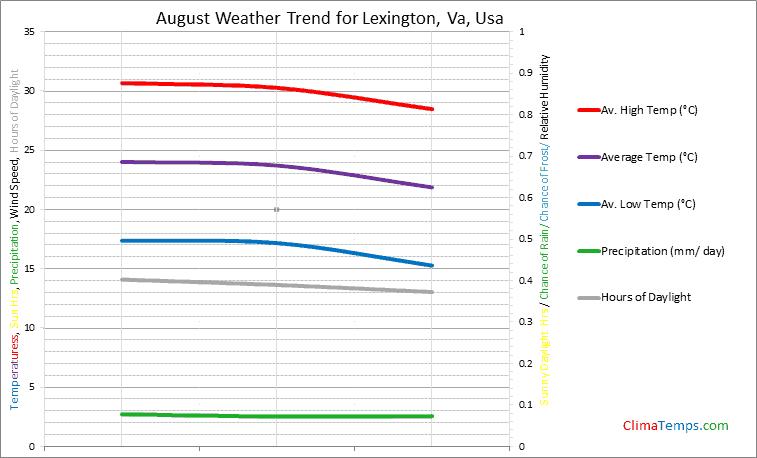Graph of weather in Lexington, Va in August