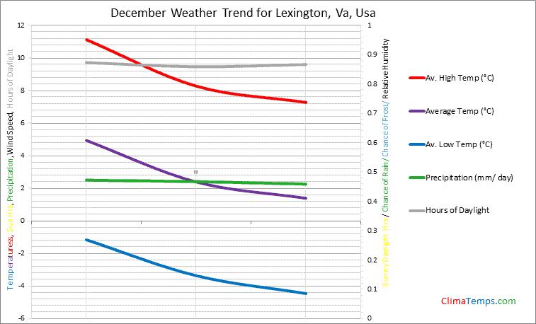 Graph of weather in Lexington, Va in December