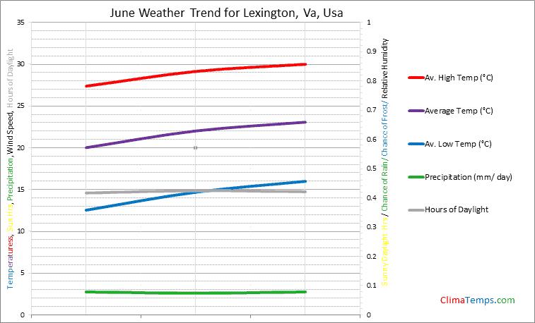 Graph of weather in Lexington, Va in June
