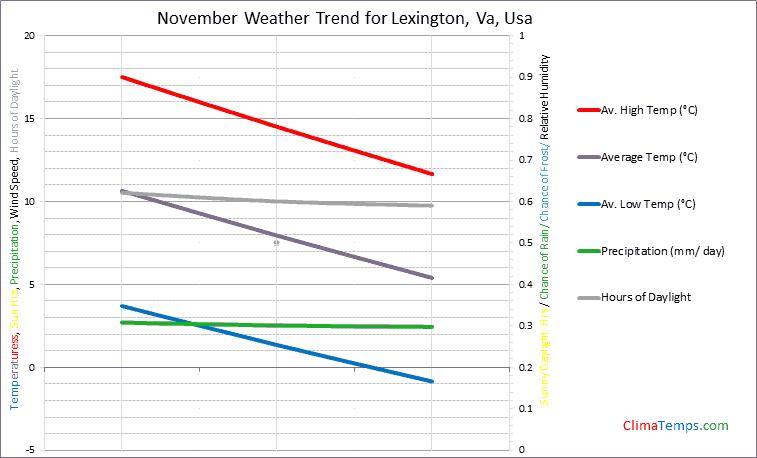 Graph of weather in Lexington, Va in November