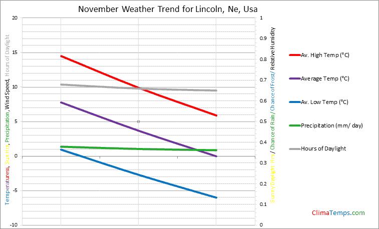 Graph of weather in Lincoln, Ne in November