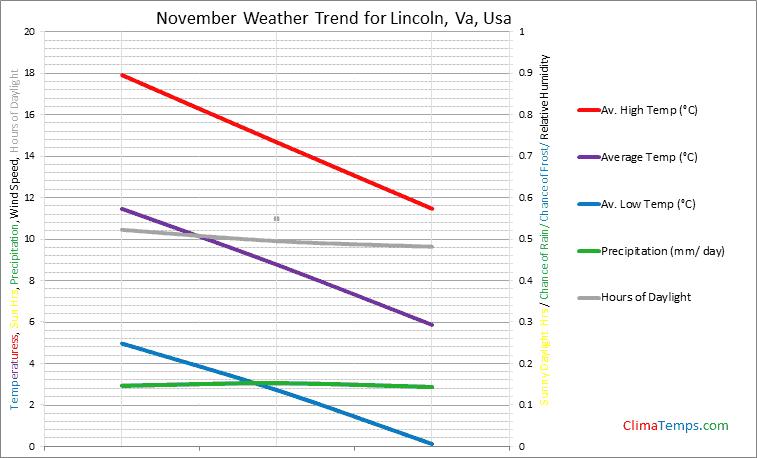 Graph of weather in Lincoln, Va in November