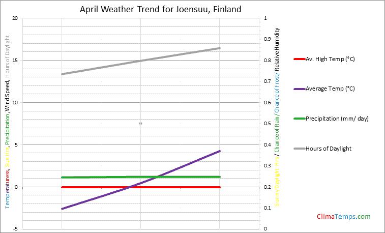 Graph of weather in Joensuu in April