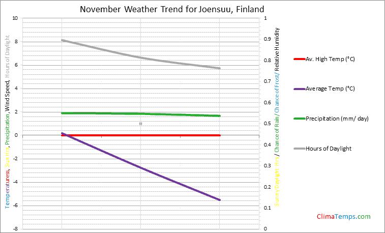 Graph of weather in Joensuu in November