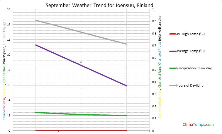 Graph of weather in Joensuu in September