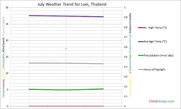 Graph of weather in Loei in July