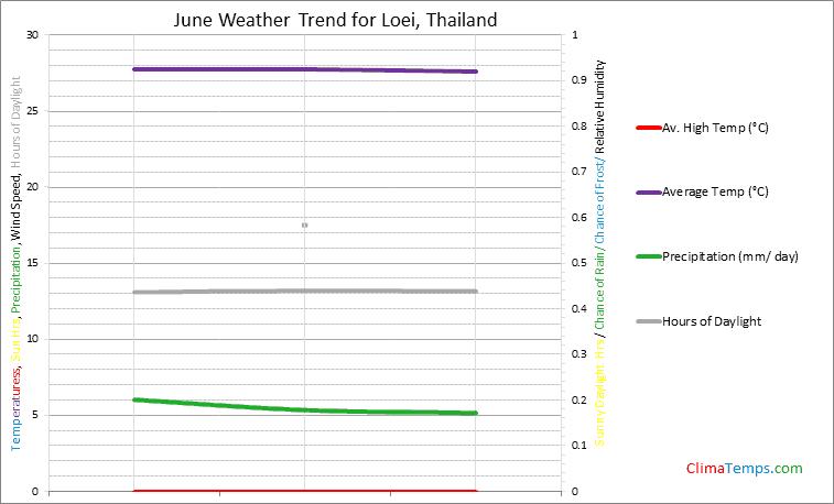 Graph of weather in Loei in June