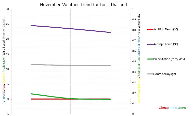Graph of weather in Loei in November