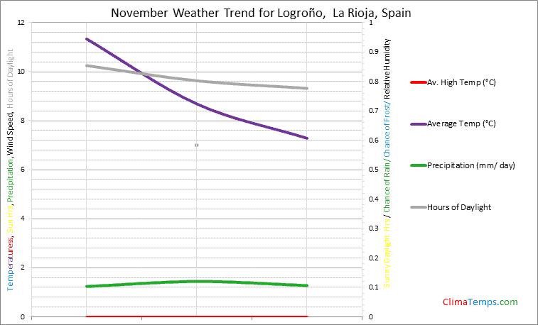 Graph of weather in Logroño,  La Rioja in November