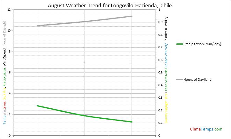 Graph of weather in Longovilo-Hacienda in August