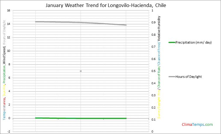 Graph of weather in Longovilo-Hacienda in January