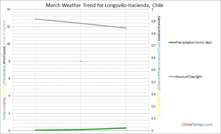 Graph of weather in Longovilo-Hacienda in March