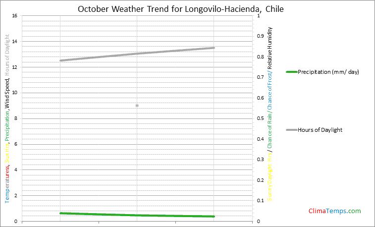 Graph of weather in Longovilo-Hacienda in October