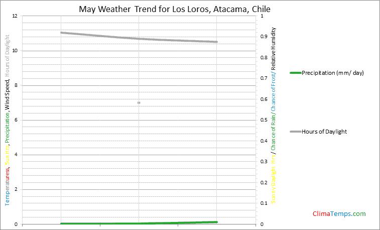 Graph of weather in Los Loros, Atacama in May