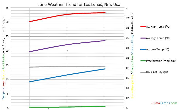 Graph of weather in Los Lunas, Nm in June