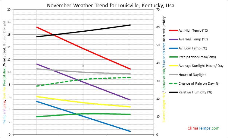 Graph of weather in Louisville, Kentucky in November
