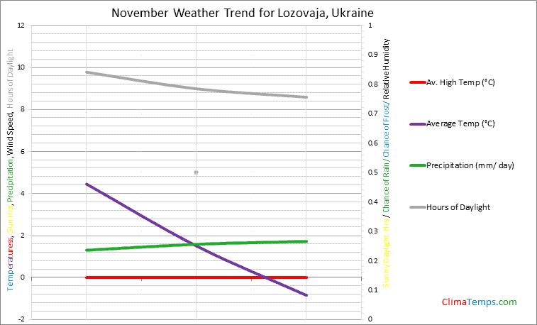 Graph of weather in Lozovaja in November