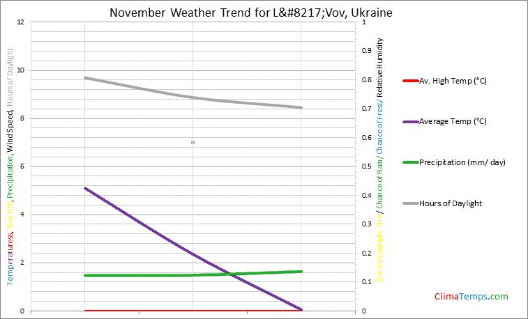 Graph of weather in L'Vov in November