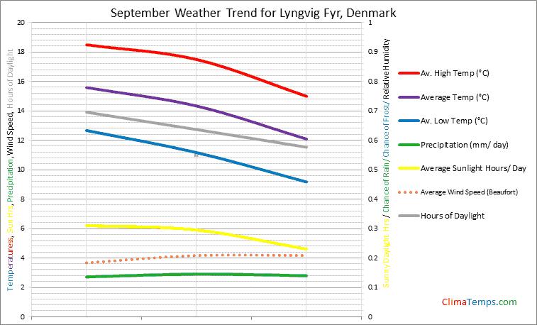 Graph of weather in Lyngvig Fyr in September