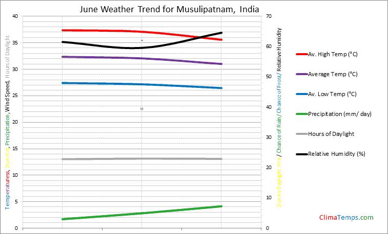 Graph of weather in Musulipatnam in June