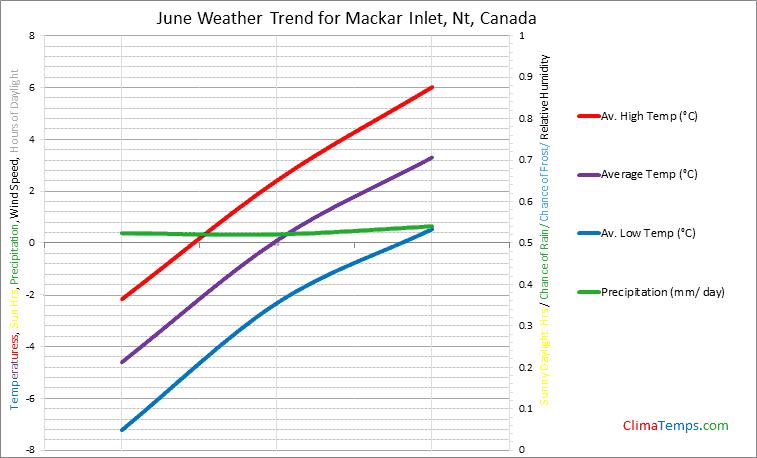 Graph of weather in Mackar Inlet, Nt in June
