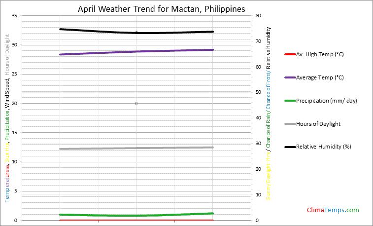 Graph of weather in Mactan in April