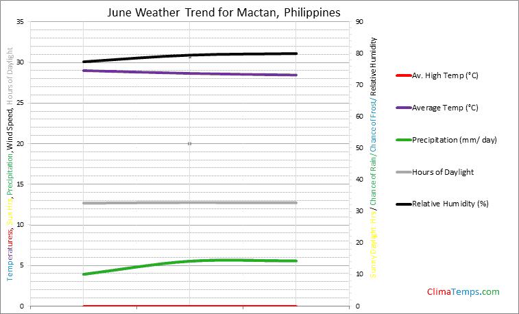 Graph of weather in Mactan in June