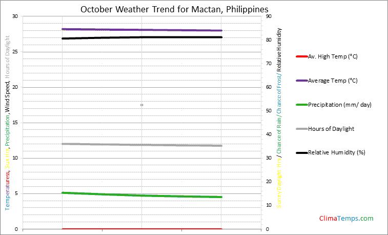 Graph of weather in Mactan in October