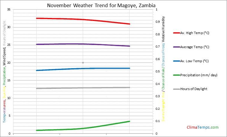 Graph of weather in Magoye in November