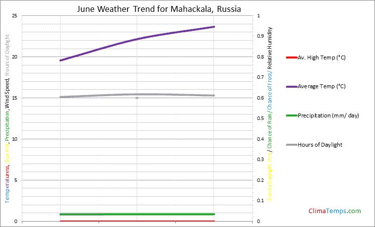 Graph of weather in Mahackala in June