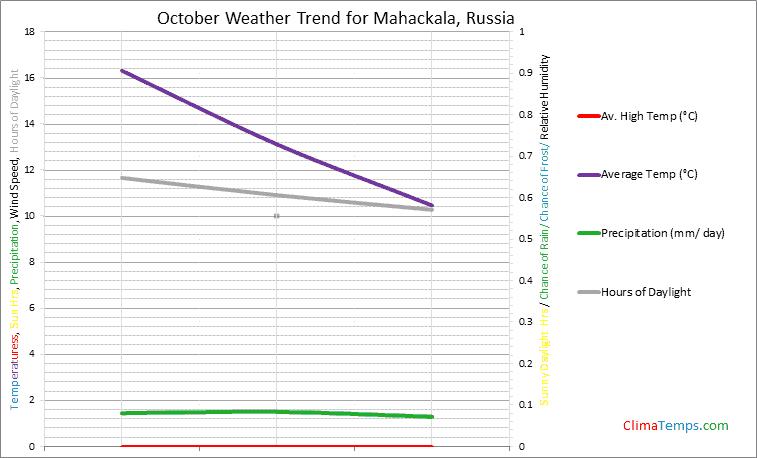 Graph of weather in Mahackala in October