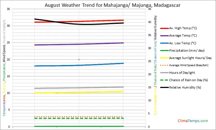 Graph of weather in Mahajanga/ Majunga in August