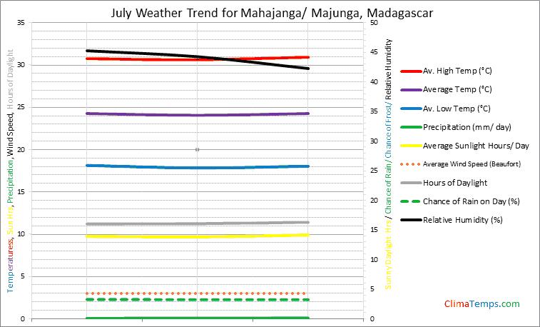 Graph of weather in Mahajanga/ Majunga in July