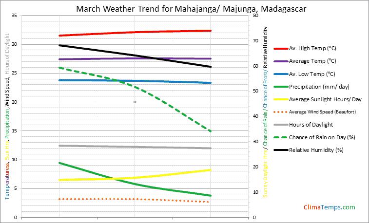 Graph of weather in Mahajanga/ Majunga in March